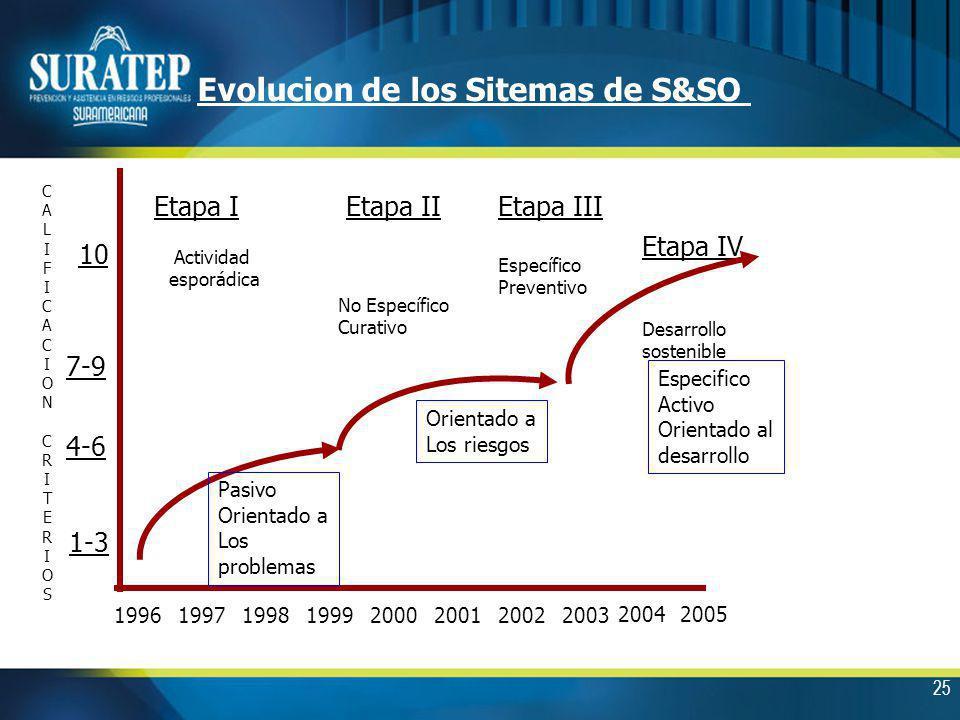 Evolucion de los Sitemas de S&SO