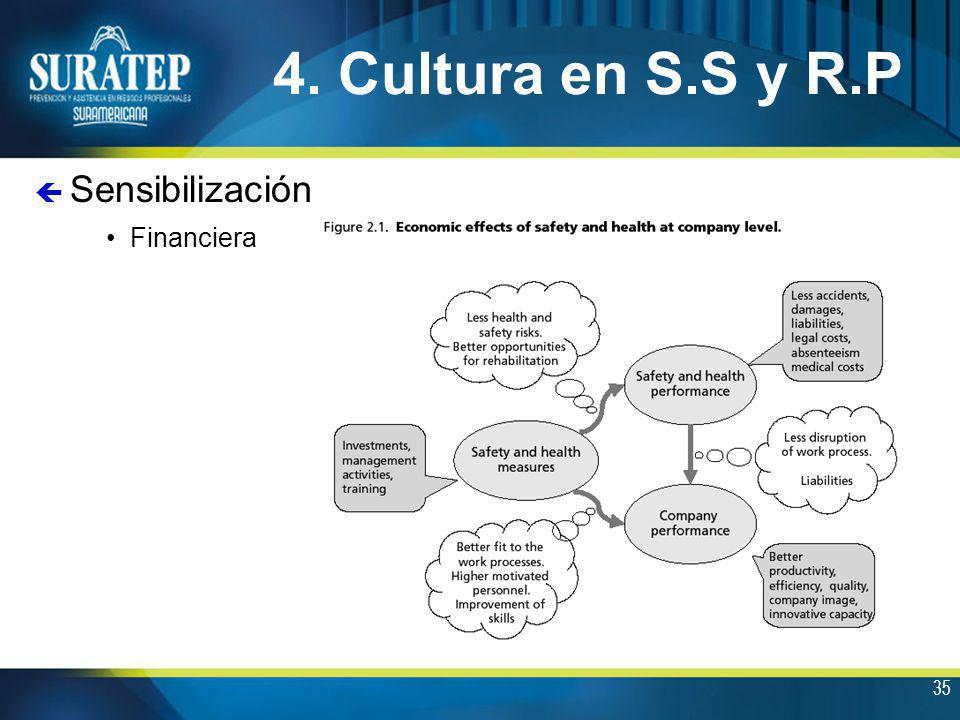 4. Cultura en S.S y R.P Financiera Sensibilización