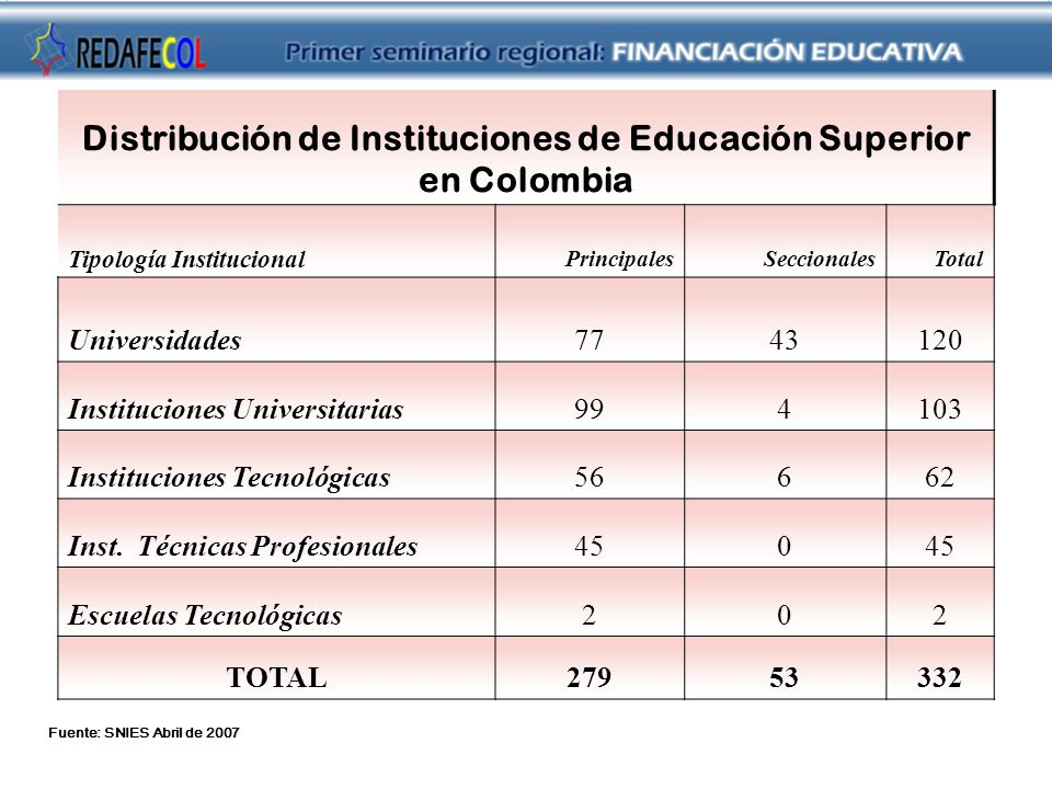 Distribución de Instituciones de Educación Superior en Colombia