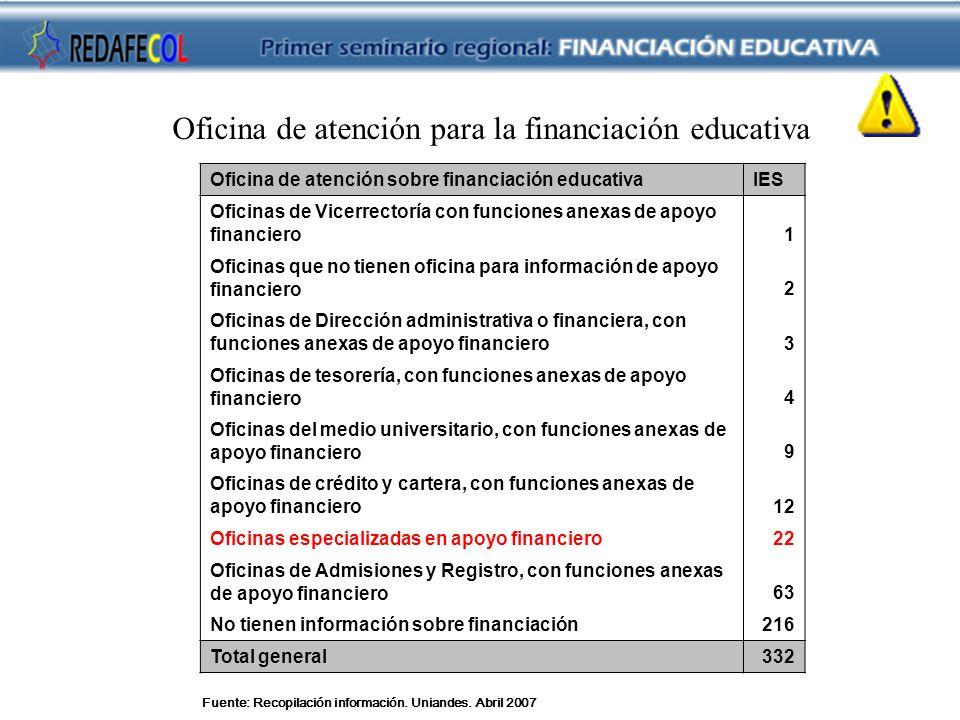 Oficina de atención para la financiación educativa