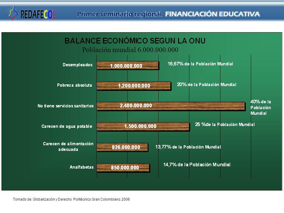 Población mundial 6.000.000.000 Tomado de: Globalización y Derecho Politécnico Gran Colombiano.