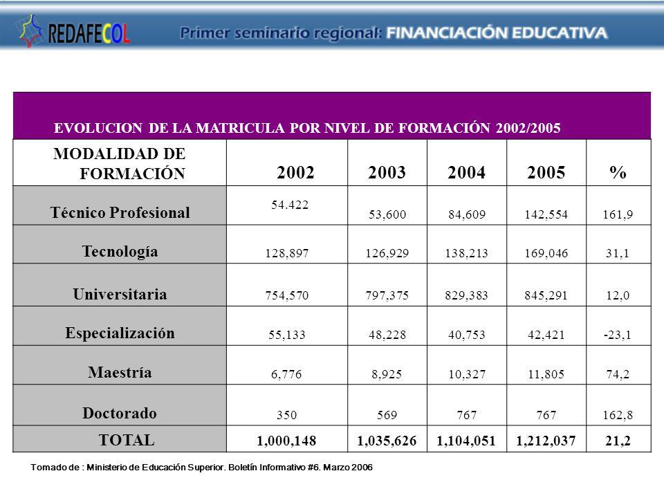 54.422 2002 2003 2004 2005 % MODALIDAD DE FORMACIÓN