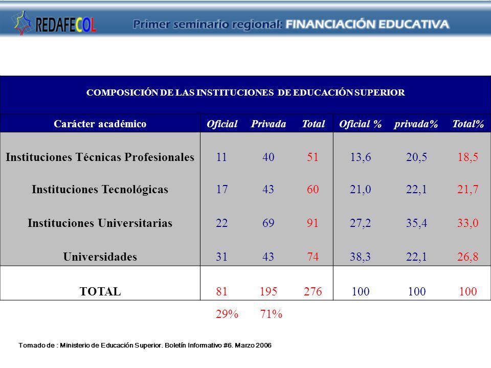 Instituciones Técnicas Profesionales 11 40 51 13,6 20,5 18,5