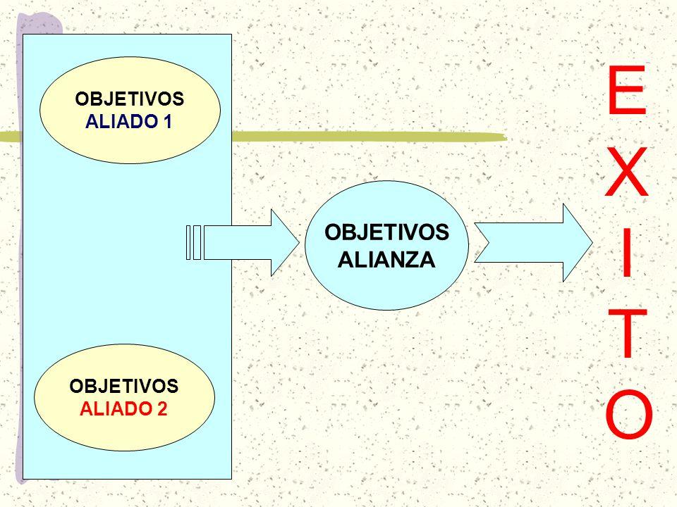 EXITO OBJETIVOS ALIADO 1 OBJETIVOS ALIANZA OBJETIVOS ALIADO 2