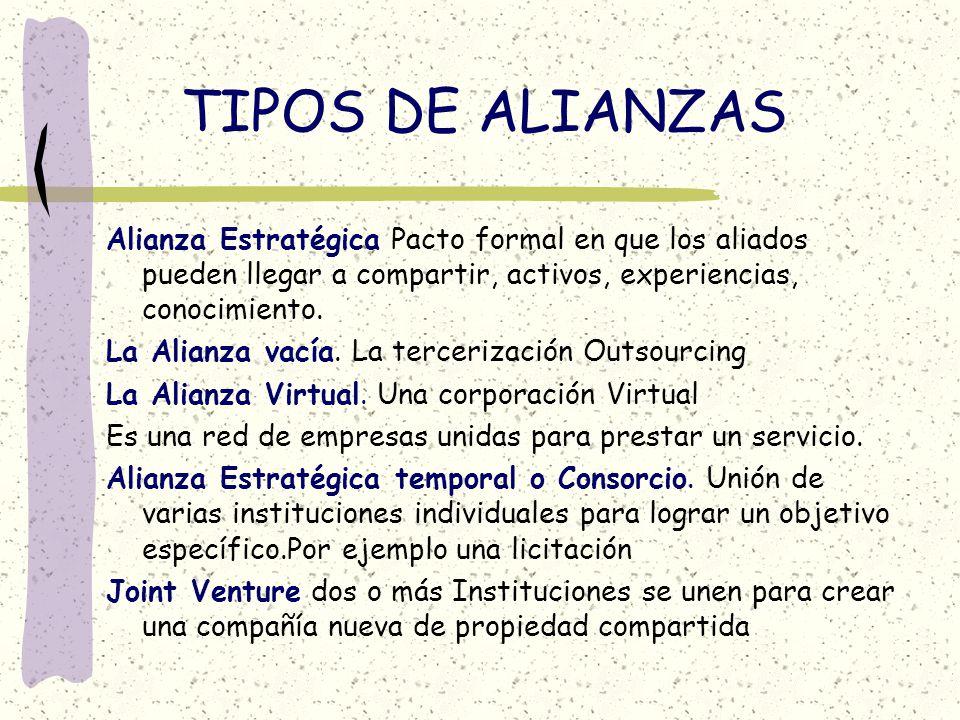 TIPOS DE ALIANZAS Alianza Estratégica Pacto formal en que los aliados pueden llegar a compartir, activos, experiencias, conocimiento.