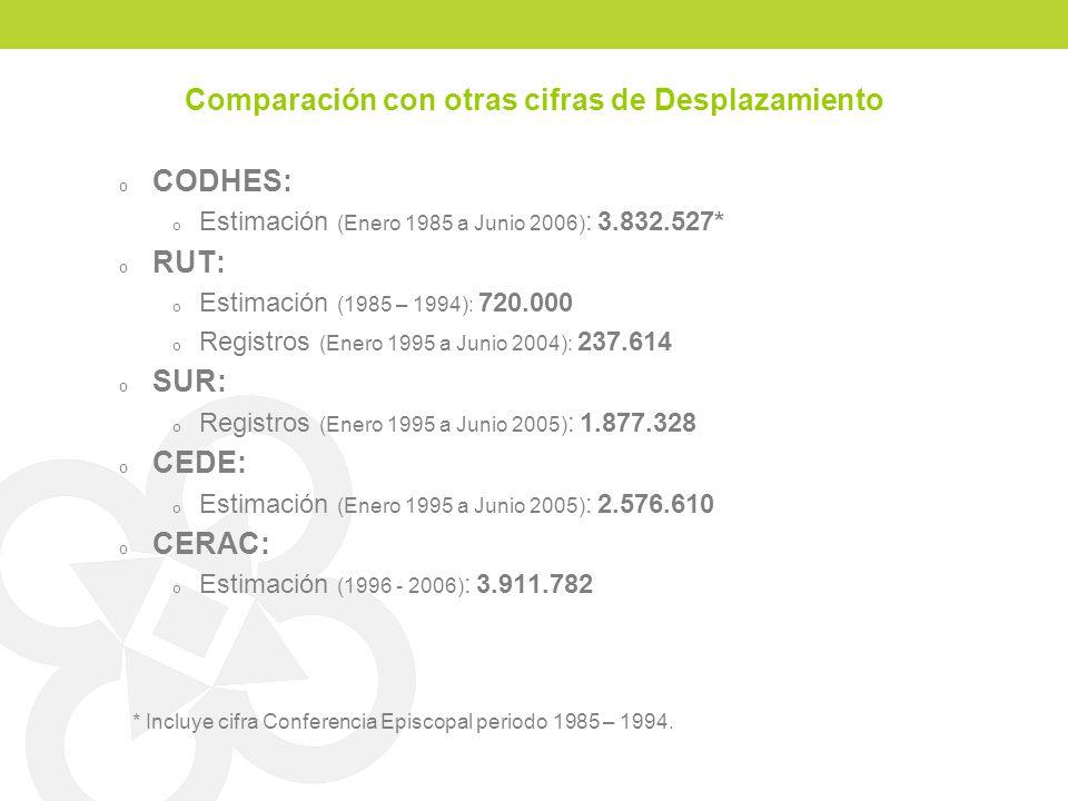 Comparación con otras cifras de Desplazamiento