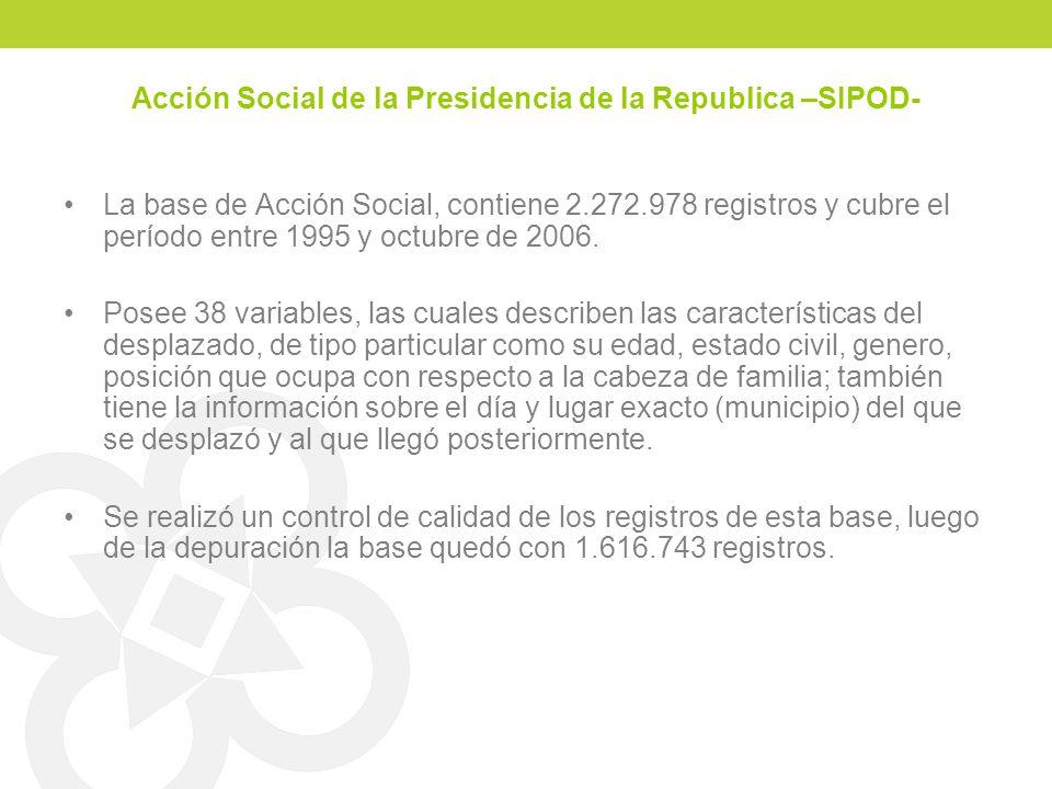 Acción Social de la Presidencia de la Republica –SIPOD-