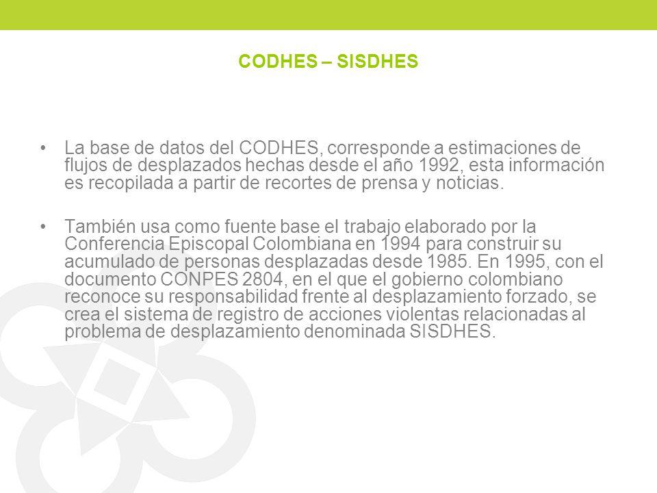 CODHES – SISDHES