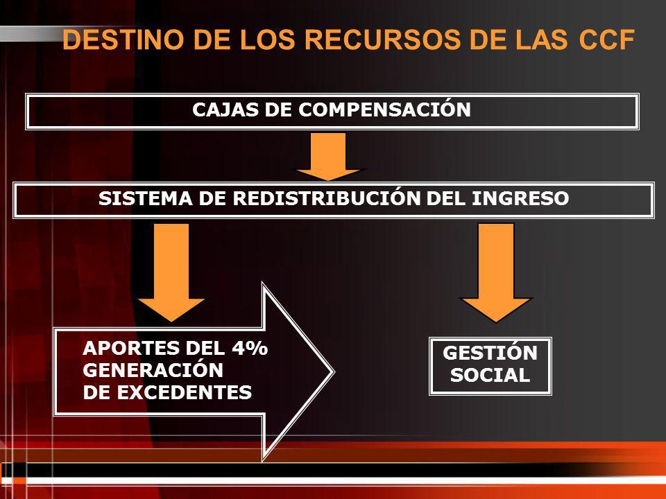 DESTINO DE LOS RECURSOS DE LAS CCF