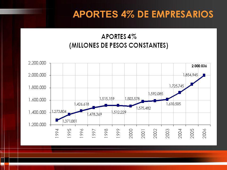 APORTES 4% DE EMPRESARIOS