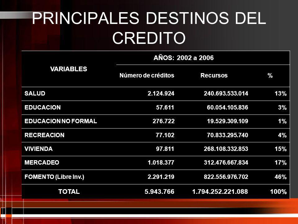 PRINCIPALES DESTINOS DEL CREDITO