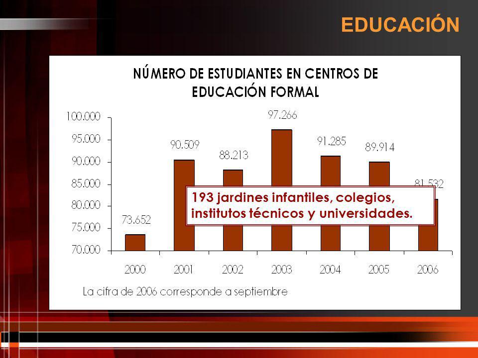 EDUCACIÓN 193 jardines infantiles, colegios, institutos técnicos y universidades.
