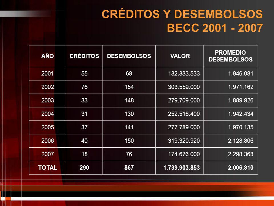 CRÉDITOS Y DESEMBOLSOS BECC 2001 - 2007