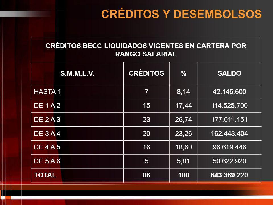 CRÉDITOS BECC LIQUIDADOS VIGENTES EN CARTERA POR RANGO SALARIAL