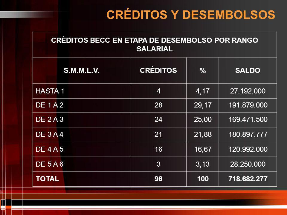 CRÉDITOS BECC EN ETAPA DE DESEMBOLSO POR RANGO SALARIAL