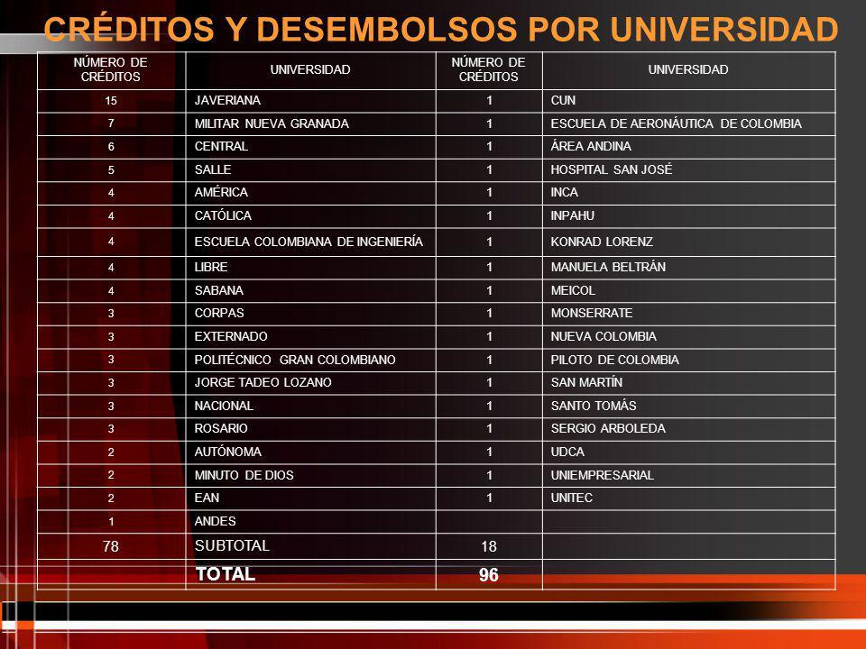CRÉDITOS Y DESEMBOLSOS POR UNIVERSIDAD