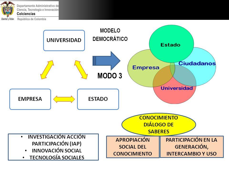 MODO 3 UNIVERSIDAD ESTADO EMPRESA MODELO DEMOCRÁTICO CONOCIMIENTO
