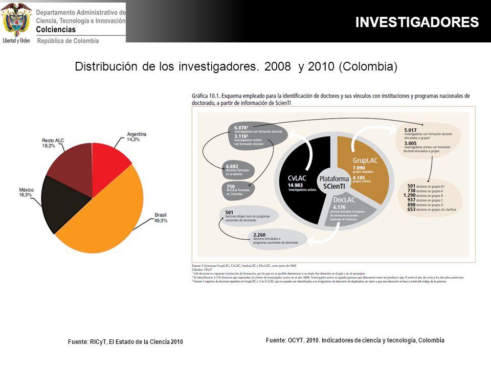 Fuente: OCYT, 2010. Indicadores de ciencia y tecnología, Colombia