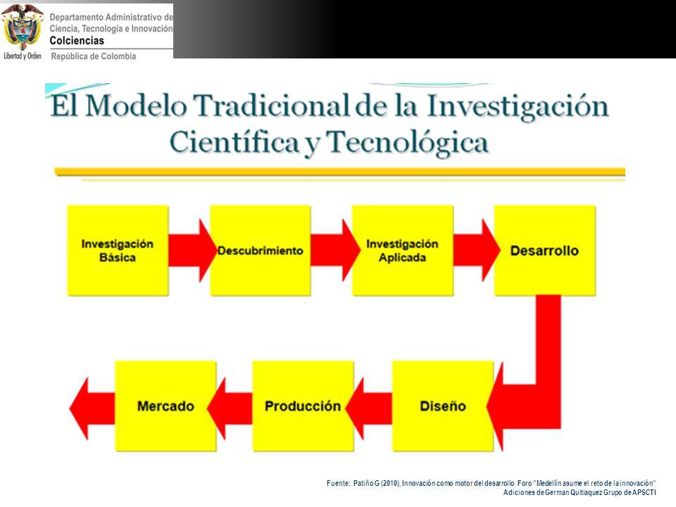 Fuente: Patiño G (2010), Innovación como motor del desarrollo