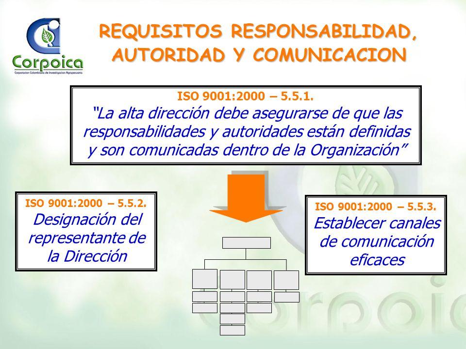 REQUISITOS RESPONSABILIDAD, AUTORIDAD Y COMUNICACION