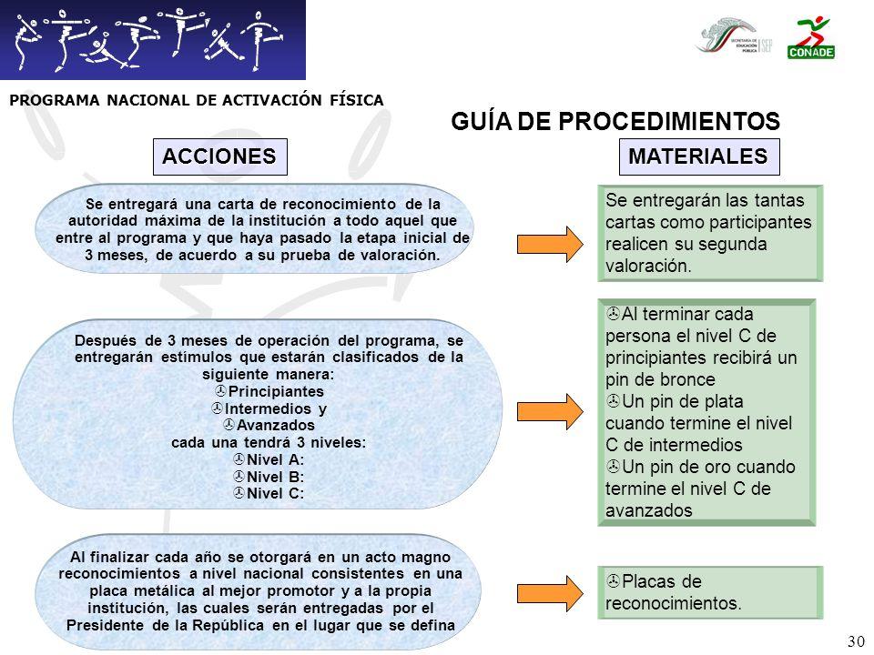 PROGRAMA NACIONAL DE ACTIVACIÓN FÍSICA GUÍA DE PROCEDIMIENTOS