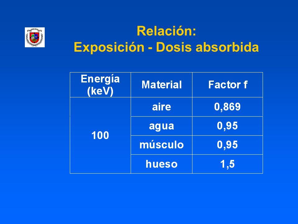 Relación: Exposición - Dosis absorbida