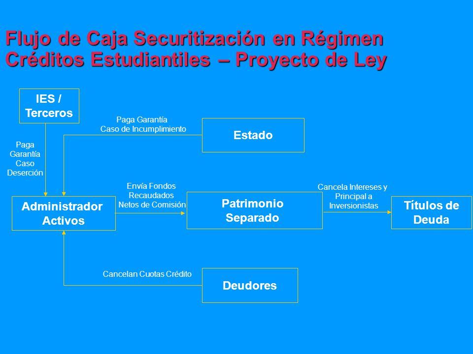 Flujo de Caja Securitización en Régimen Créditos Estudiantiles – Proyecto de Ley