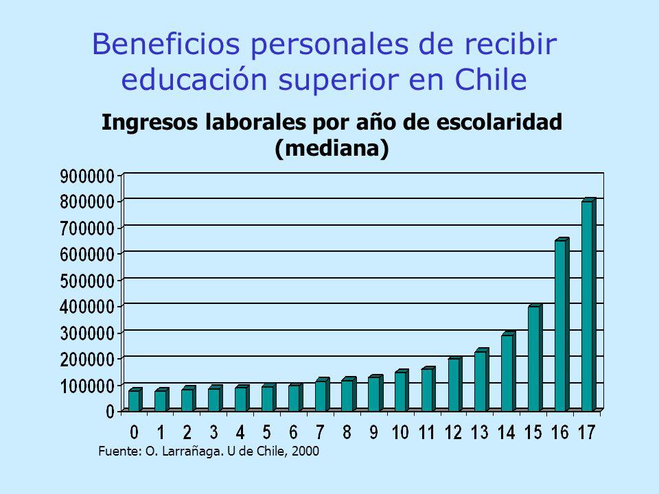 Beneficios personales de recibir educación superior en Chile