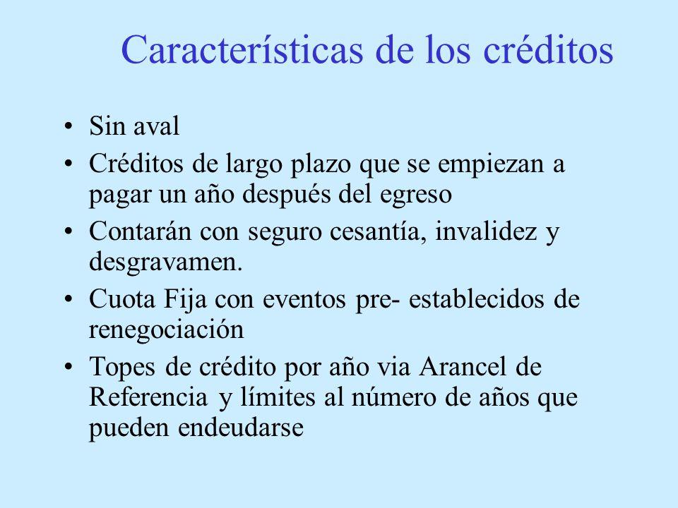 Características de los créditos