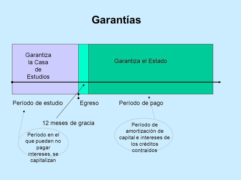 Garantías Garantiza la Casa de Estudios Garantiza el Estado