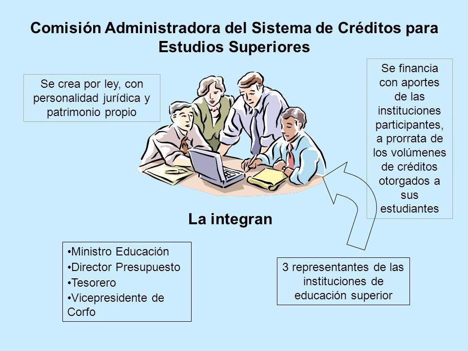 Comisión Administradora del Sistema de Créditos para Estudios Superiores