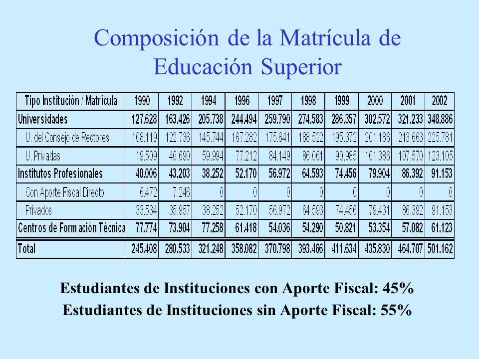 Composición de la Matrícula de Educación Superior