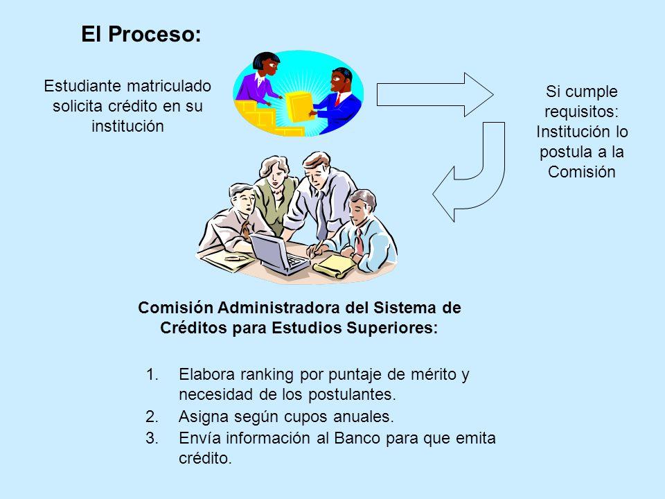El Proceso: Estudiante matriculado solicita crédito en su institución