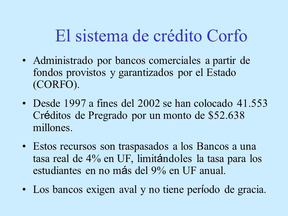 El sistema de crédito Corfo
