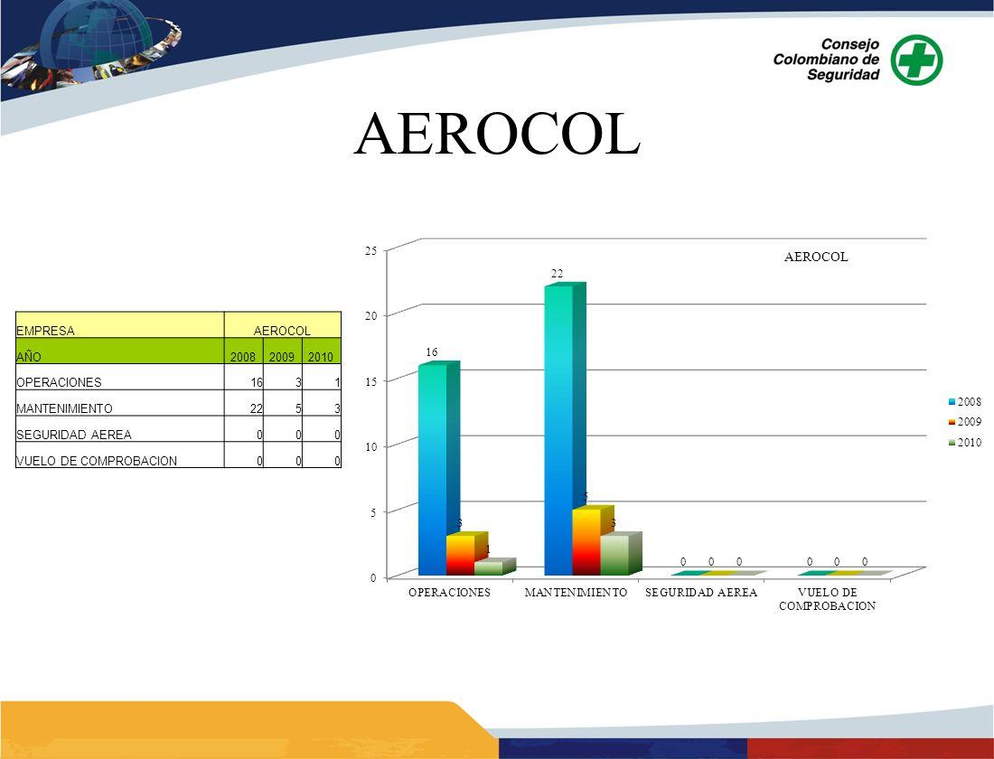 AEROCOL 11 EMPRESA AEROCOL AÑO 2008 2009 2010 OPERACIONES 16 3 1
