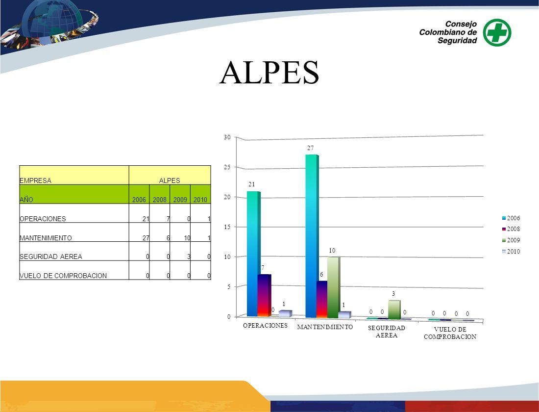 ALPES 13 EMPRESA ALPES AÑO 2006 2008 2009 2010 OPERACIONES 21 7 1