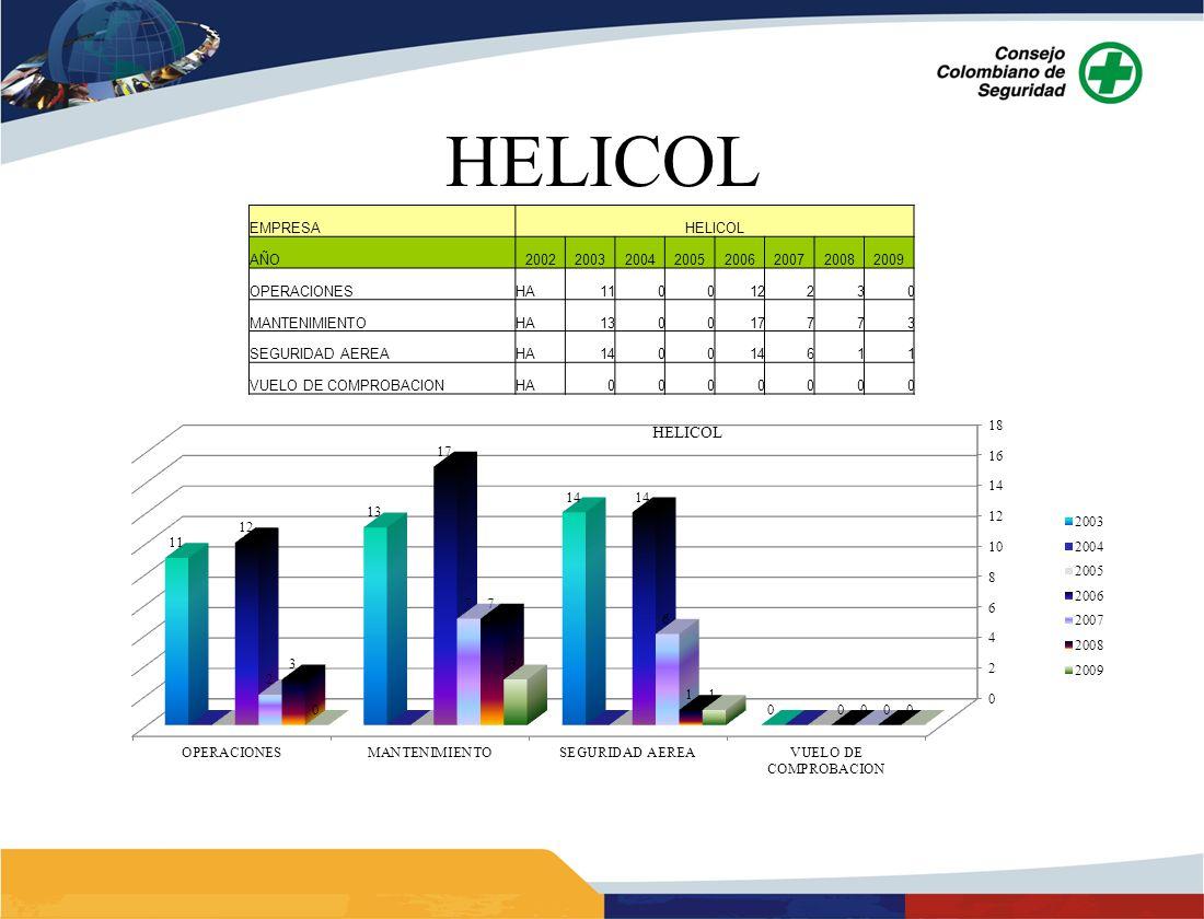 HELICOL 17 EMPRESA HELICOL AÑO 2002 2003 2004 2005 2006 2007 2008 2009