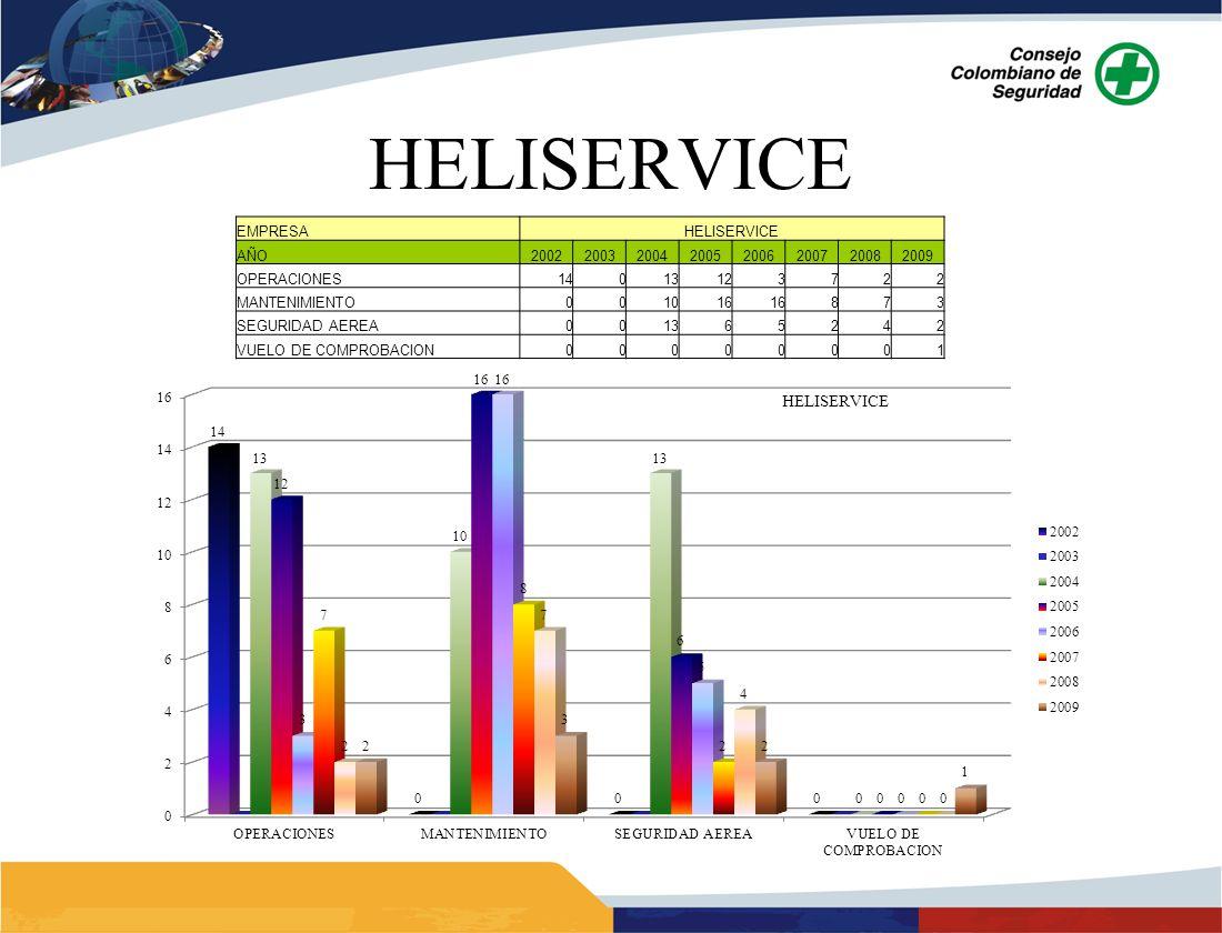 HELISERVICE 18 EMPRESA HELISERVICE AÑO 2002 2003 2004 2005 2006 2007