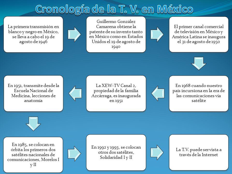Cronología de la T. V. en México