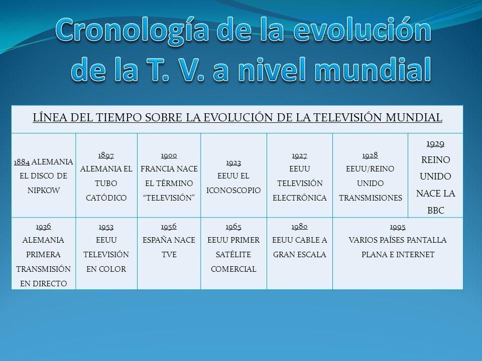 Cronología de la evolución de la T. V. a nivel mundial