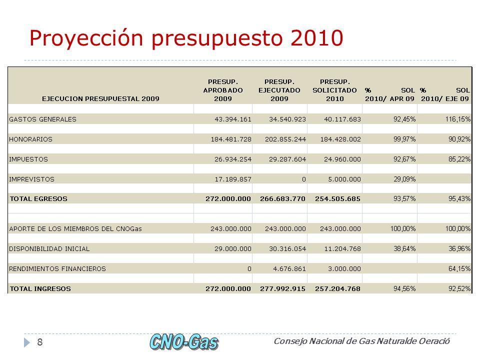 Proyección presupuesto 2010