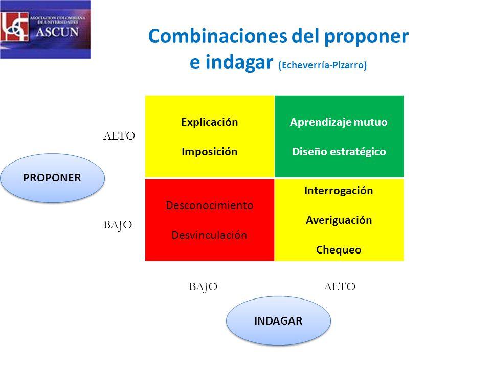Combinaciones del proponer e indagar (Echeverría-Pizarro)