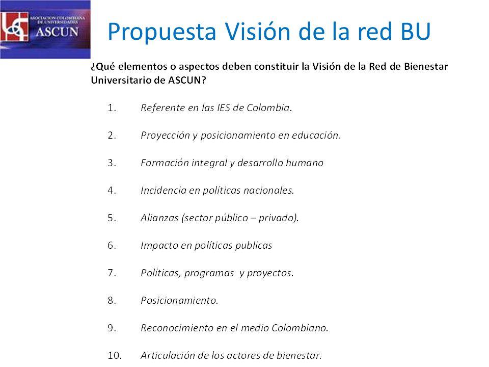 Propuesta Visión de la red BU