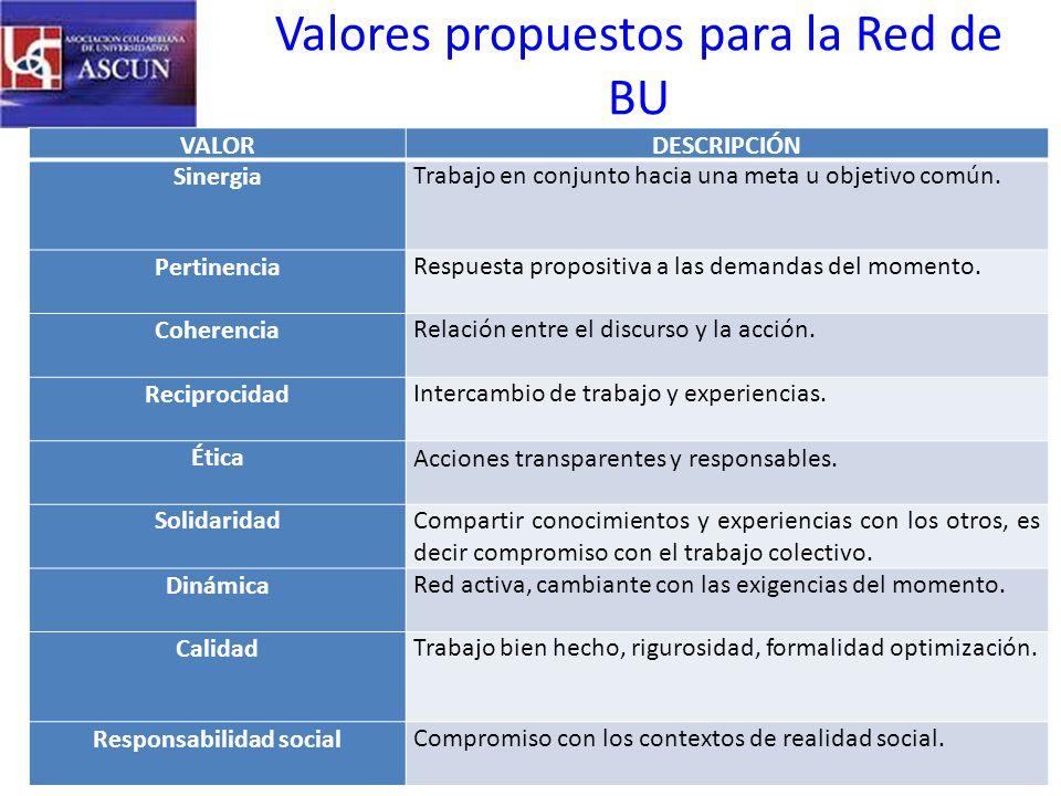 Valores propuestos para la Red de BU