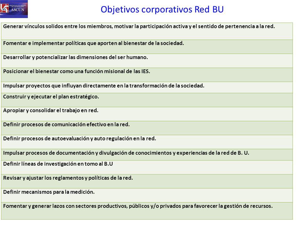 Objetivos corporativos Red BU