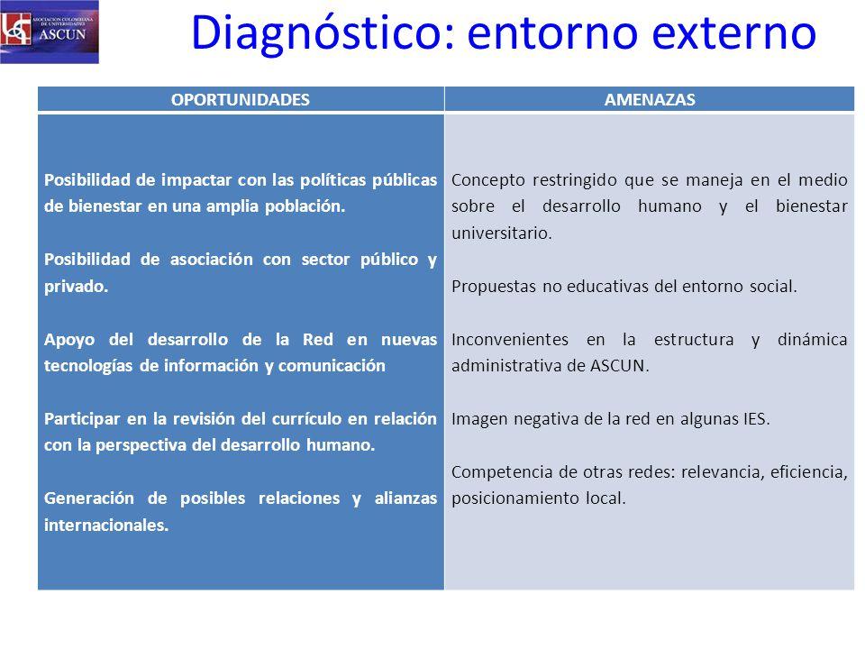 Diagnóstico: entorno externo
