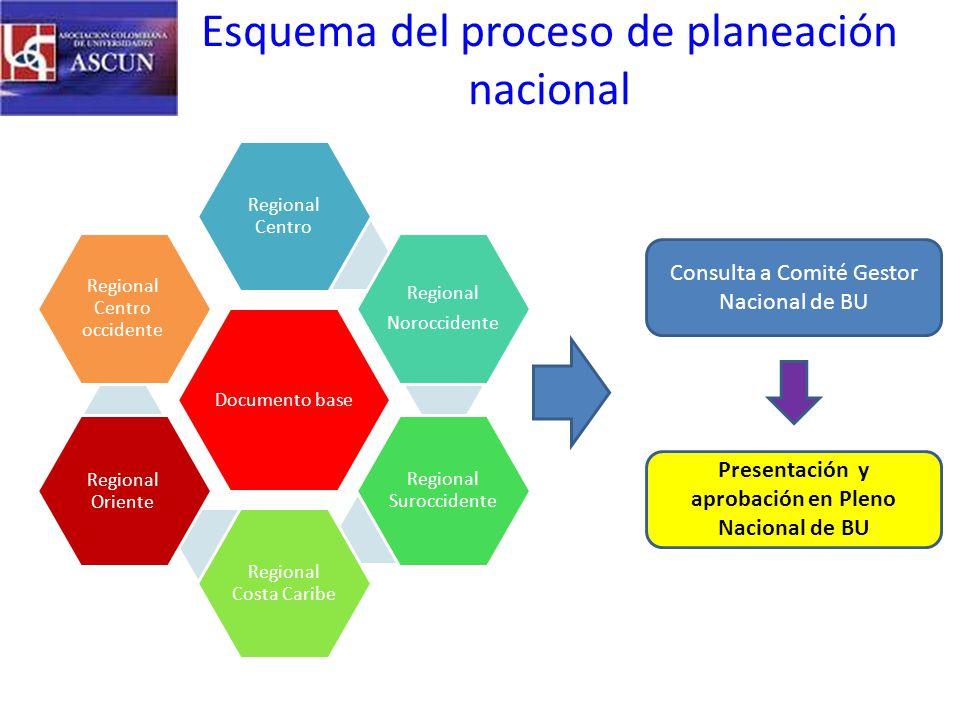 Esquema del proceso de planeación nacional