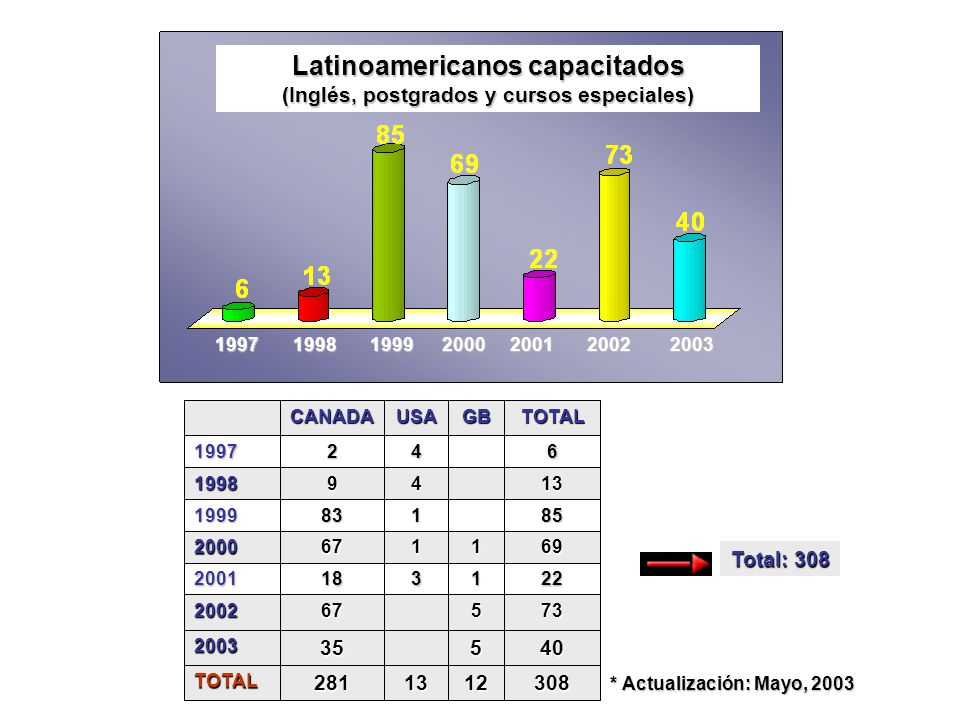 Latinoamericanos capacitados (Inglés, postgrados y cursos especiales)
