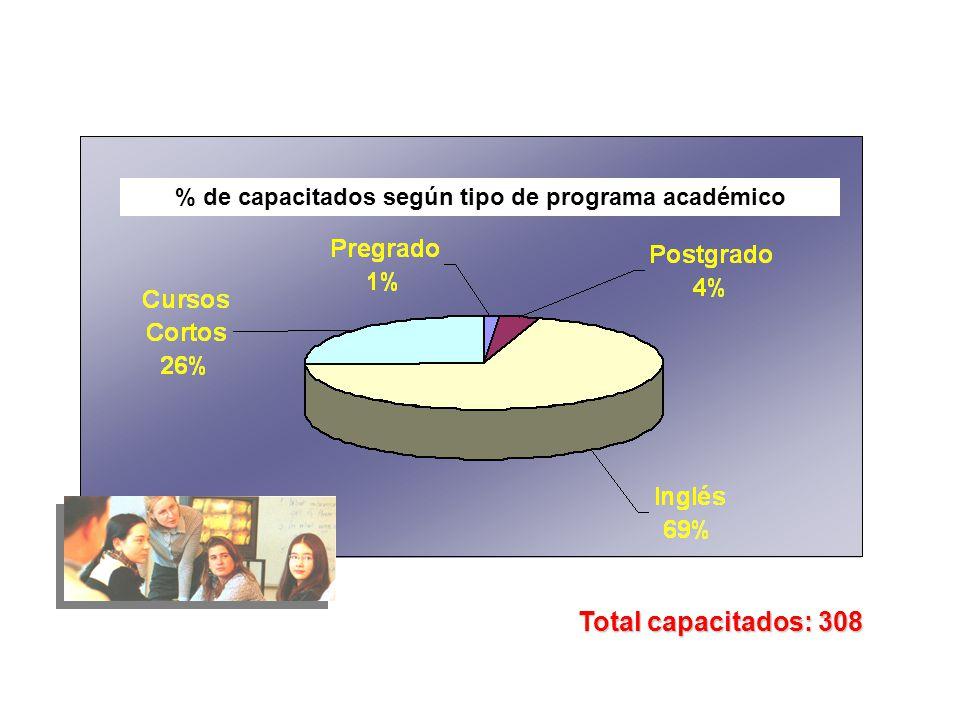 % de capacitados según tipo de programa académico