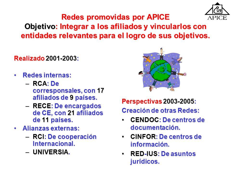 Redes promovidas por APICE Objetivo: Integrar a los afiliados y vincularlos con entidades relevantes para el logro de sus objetivos.